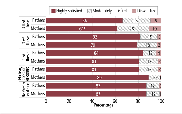 Figure 7.26: Parents' experiences of feeling fearful, coerced and/or controlled before/during separation, by current satisfaction with how safe they feel and parent gender, 2014. Described in accompanying text.
