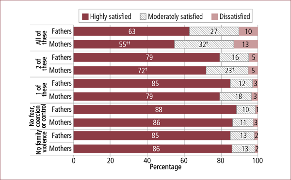 Figure 7.27: Parents' experiences of feeling fearful, coerced and/or controlled since separation, by current satisfaction with how safe they feel, by parent gender, 2014. Described in accompanying text.
