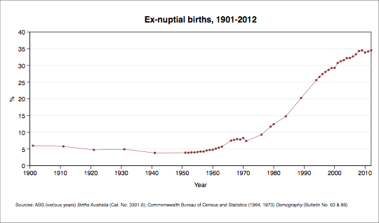 Rate of ex-nuptial births, selected years. Data shown in table below.