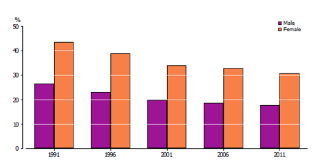 Figure 3: Persons aged 85 years and over living in non-private dwellings who were at home on Census night, 1991–2011.
