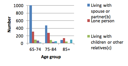 Figure 4: Household living arrangements of older people who were at home on Census night, 2011.