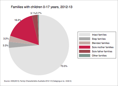Families with children aged 0-17 years 2012-13. Data shown in table below.