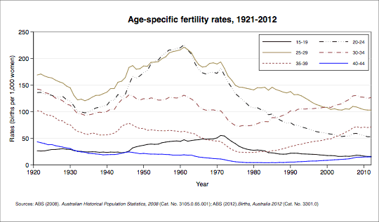 Age-specific fertility rate, selected years. Data shown in table below.