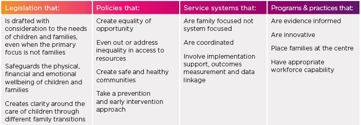 Families Framework - bottom