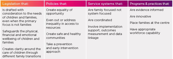 Families Framework - bottom