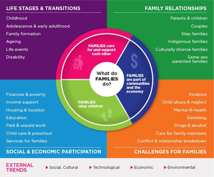 Families Framework - upper