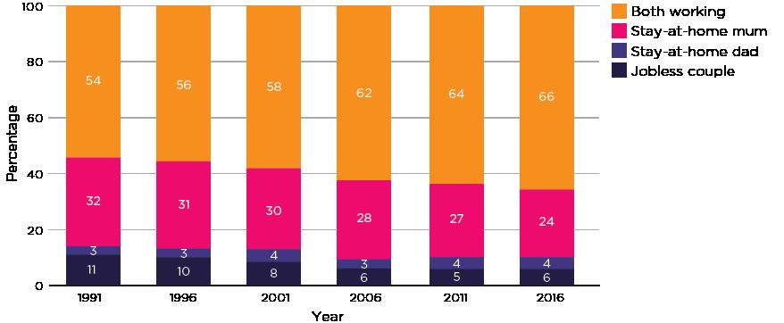 Figure 2: Couple parent employment patterns 1991–2016