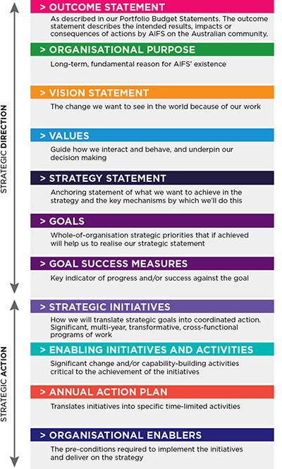 Figure 2: Structure of AIFS strategy. Read text description