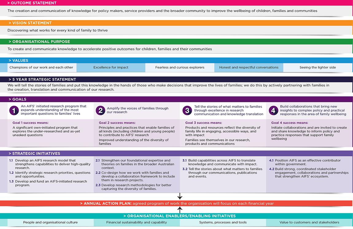Figure 3: AIFS Strategy 2021-26 on a page. Read text description.