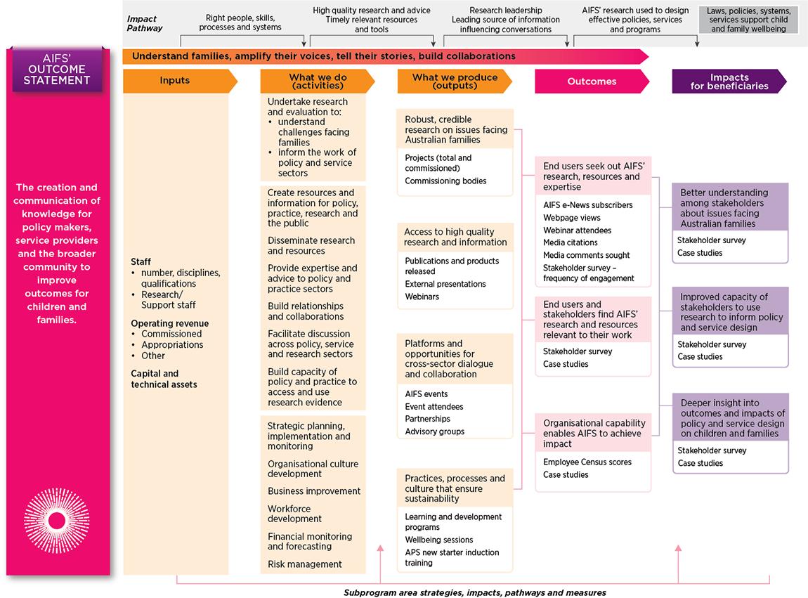 Figure 4: Performance measures: Outputs, outcomes and impacts, 2021-25. Read text description.