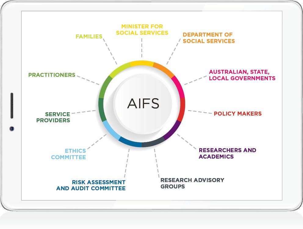 Figure 1: AIFS' relationships. Read text description