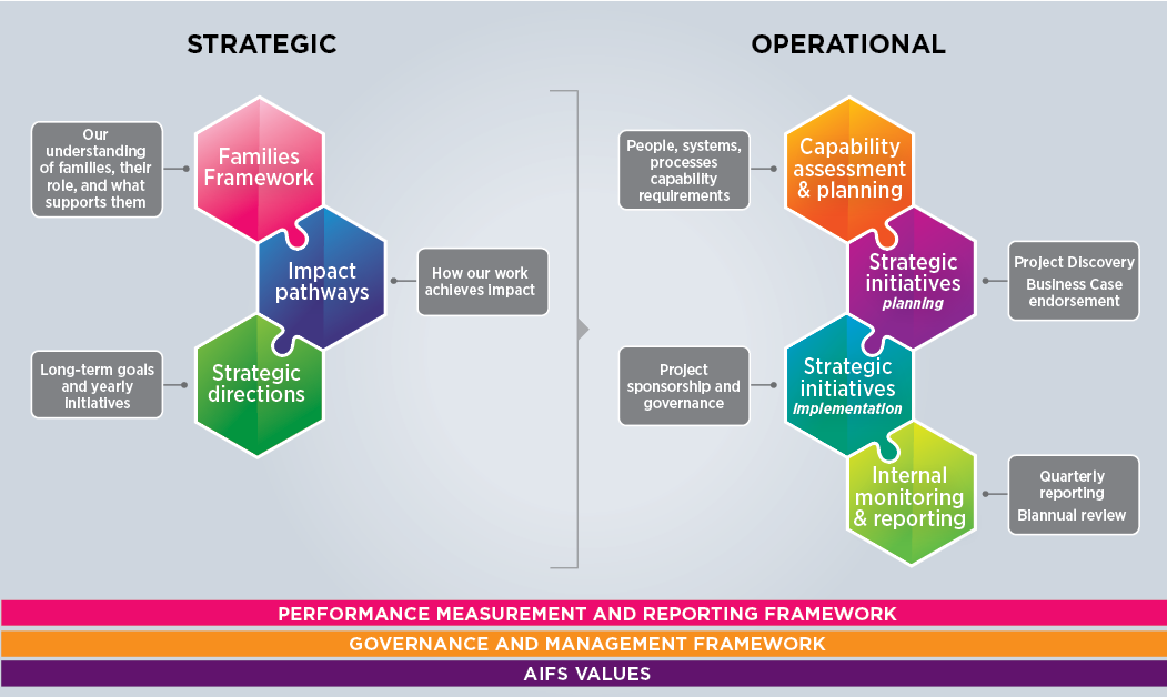 Figure 1: AIFS Strategic Planning Framework