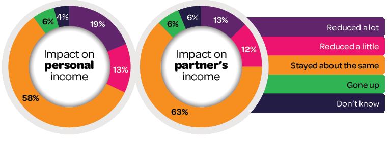 Figure 1: Change in own income and partner's income since COVID-19. Please read text description
