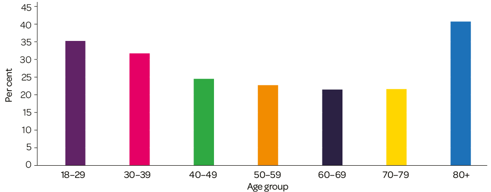Bar chart showing the percentage of participants who responded that 2020 was a good or very good year, by age group: 18-19, 30-39, 40-49, 50-59, 60-69, 70-79, 80+
