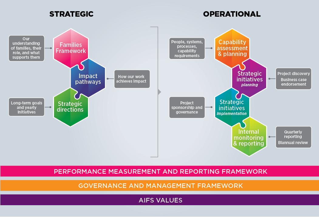 Figure 2: AIFS Strategic Planning Framework. Please read text description