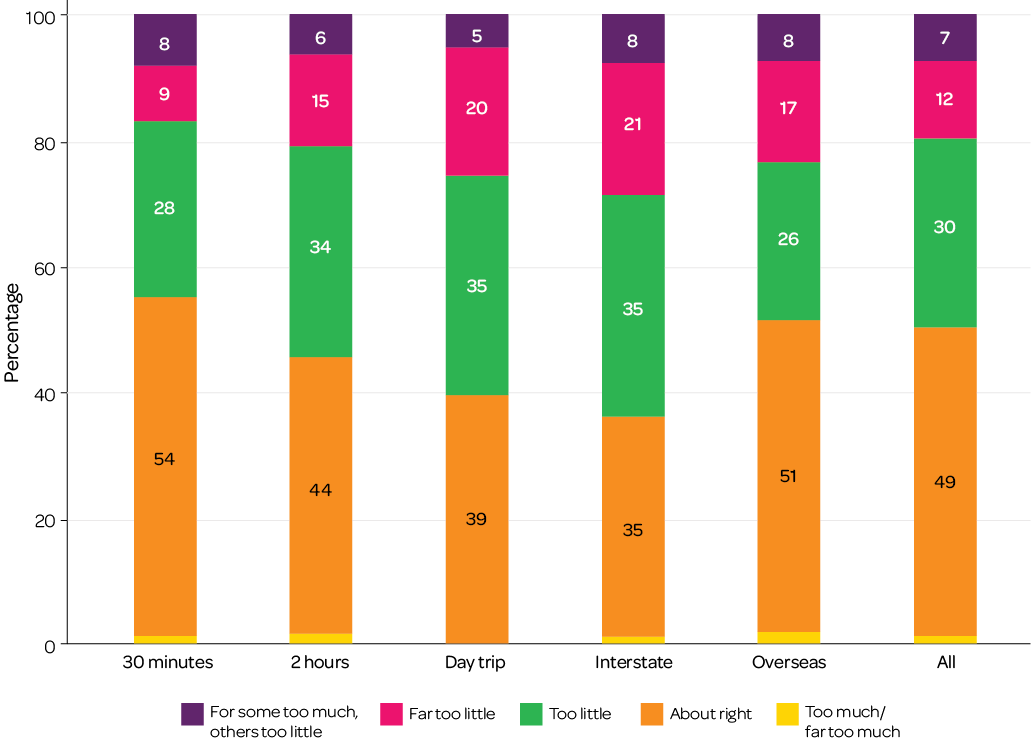 Figure 2: Amount of contact with family members, by distance from closest family member living elsewhere. Please read text description.