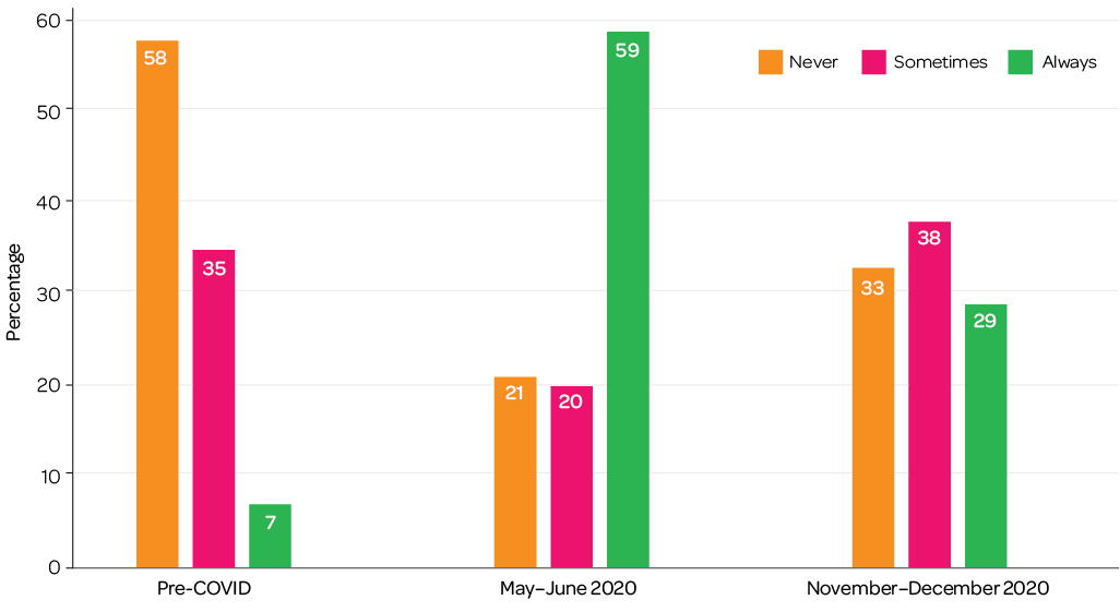 "Column graph: Pre-COVID never 58%, sometimes 35%, always 7%; May-June 2020 never 21%, sometimes 20%, always 59%; November-December 2020 never 33%, sometimes 38%, always 29%"""