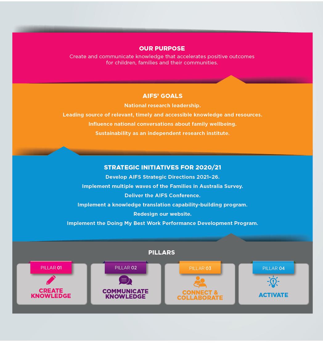Figure 4: AIFS' Strategic Initiatives