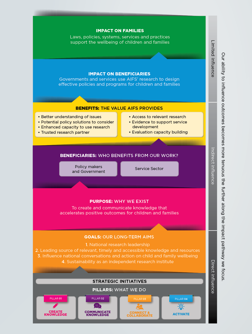 Figure 5: AIFS' Pathway to Impact. Please read text description