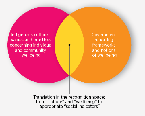 "Figure 5: The ""recognition space"" for indicators of Indigenous wellbeing"