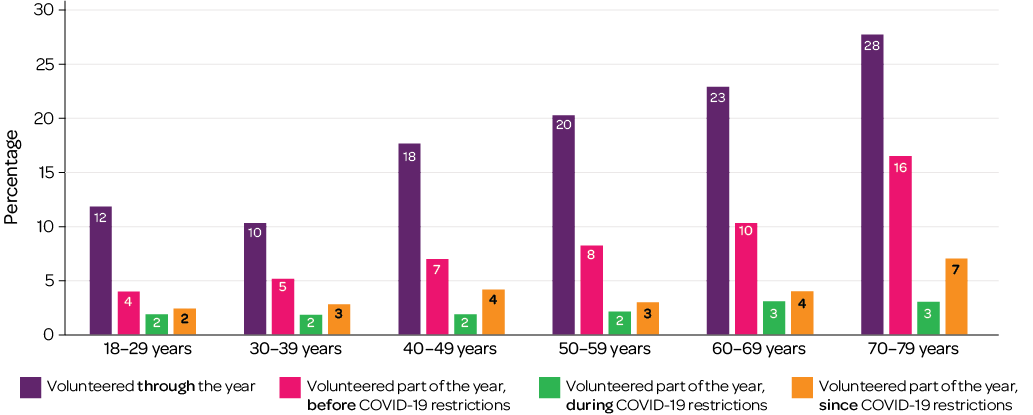 Figure 8: Participation in volunteer activities, by age group
