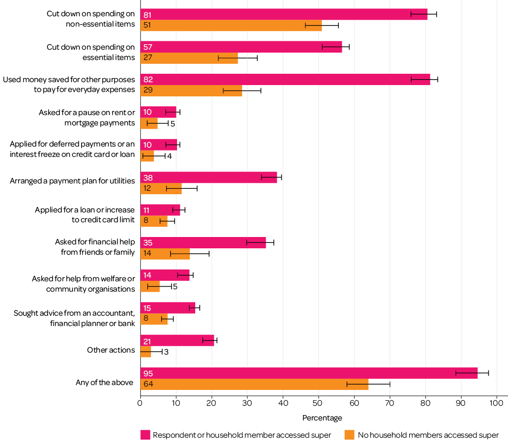 Figure 9: Financial actions taken in the past six months, by whether superannuation had been accessed. Read text description.
