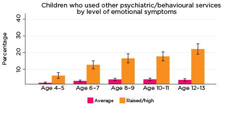 Graph: Children who used other psychiatric/behavioural services by level of emotional symptoms