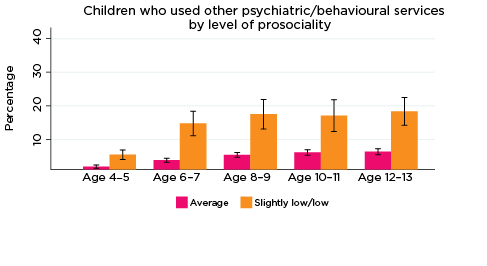 Graph: Children who used other psychiatric/behavioural services by level of prosociality