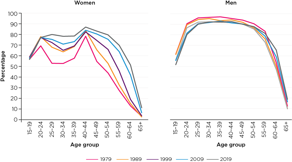 gure 1: Labour force participation rates of women and men, 1979-2019