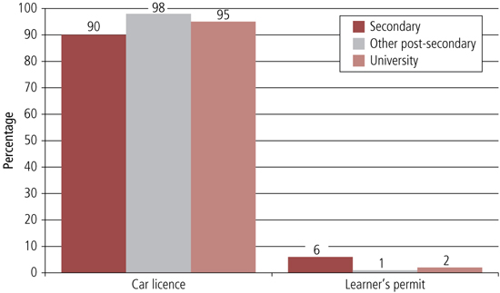 Figure 10 graph of type of licence held by educational qualificaiton, described in text.