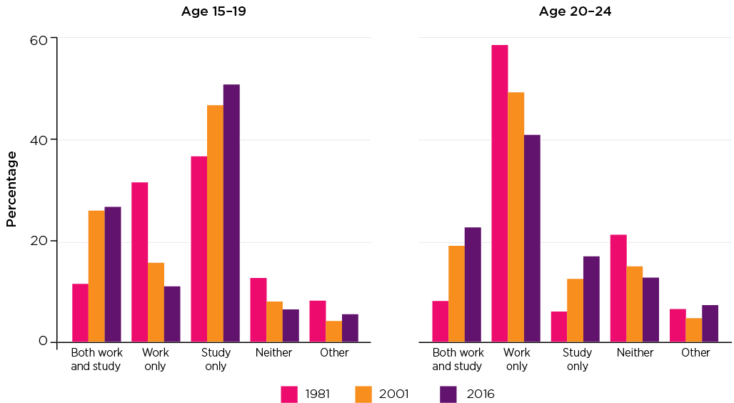 Figure 12: Young people who were in paid work and/or studying by age, 1981, 2001 and 2016