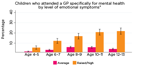 Graph: Children who attended a GP specifically for mental health by level of emotional symptoms*