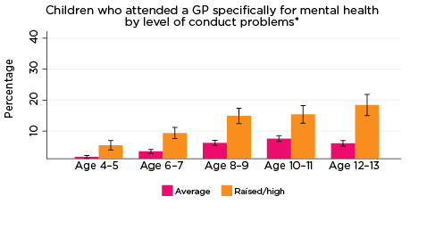 Graph: Children who attended a GP specifically for mental health by level of conduct problems*
