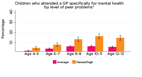 Graph: Children who attended a GP specifically for mental health by level of peer problems*