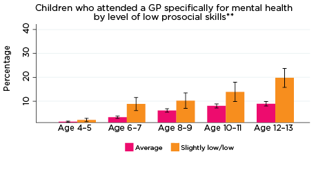 Graph: Children who attended a GP specifically for mental health by level of prosocial skills**