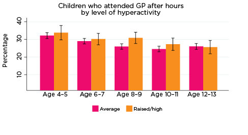 Graph: Children who attended GP after hours by level of hyperactivity