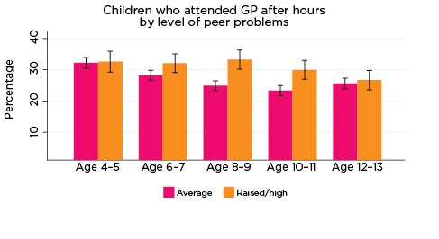 Graph: Children who attended GP after hours by level of peer problems