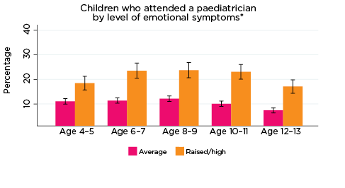 Grapgh: Children who attended a paediatrician by level of emotional symptoms*