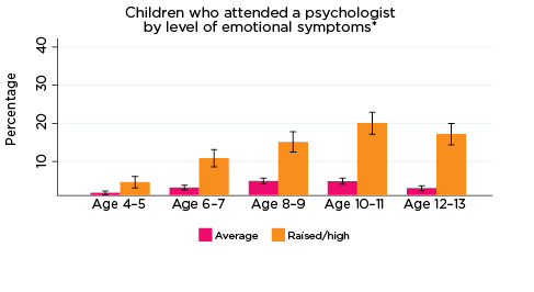graph: Children who attended a psychologist by level of emotional symptoms*