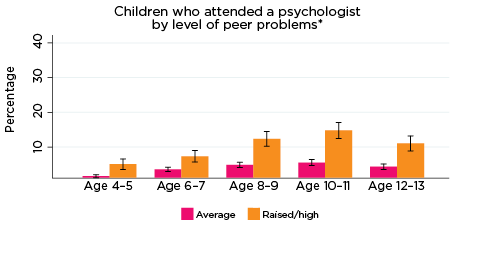 Graph: Children who attended a psychologist by level of peer problems*