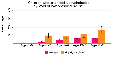 Graph: Children who attended a psychologist by level of low prosocial skills**