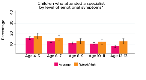 Graph: Children who attended a specialist by level of conduct problems*