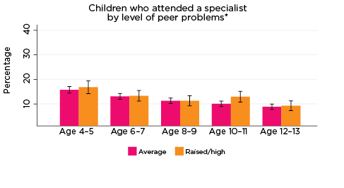 Graph: Children who attended a specialist by level of peer problems*