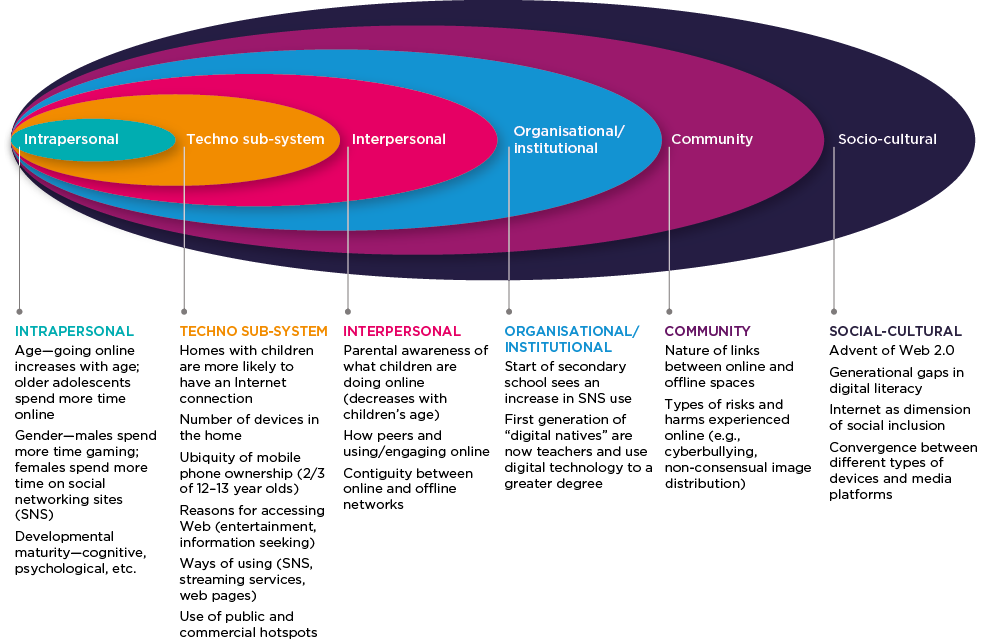Graphic showing the socio-ecological context shaping access/exposure to online pornography. The six categories are: intrapersonal, techno sub-system, interpersonal, organisational/institutional, community and social-cultural