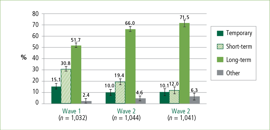 Figure 1: Housing tenure of BNLA participants at Wave 1, Wave 2 and Wave 3