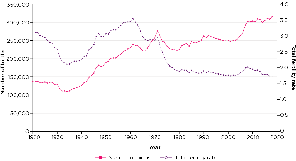 Figure 1: Number of births and total fertility rate, 1921-2018