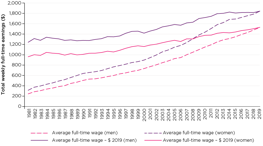 Figure 1: Average weekly full-time earnings, men and women, 1981-2019