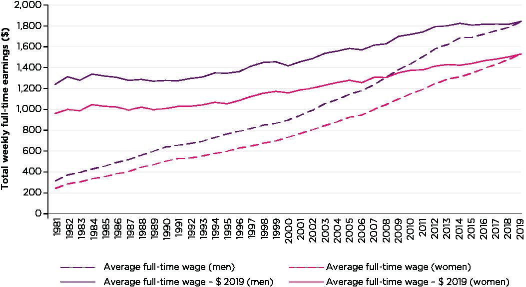 Figure 1: Average weekly full-time earnings, men and women, 1981-2019