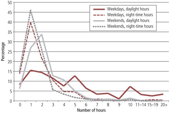 Figure 1 graph of number of hours spent driving per week, described in text