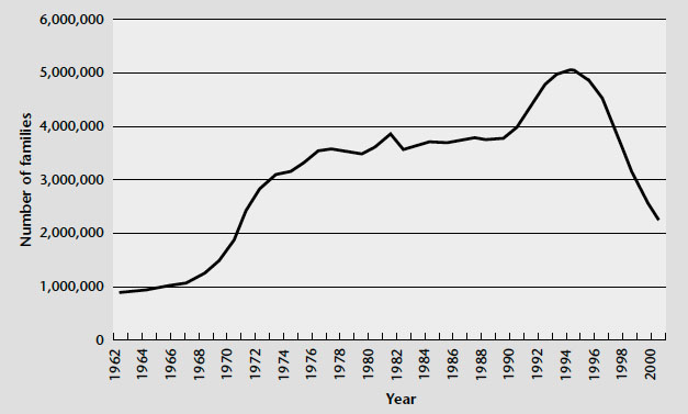 Figure 1. Number of families on AFDC and TANF, 1962-2000, described in text